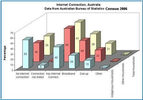 AustraliaInternet
