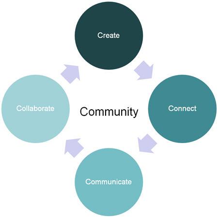 bloggingcommunity